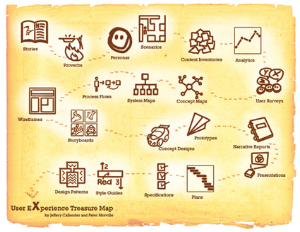 uxtreasuremap.jpg